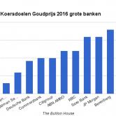 Koersdoel goudprijs 2016