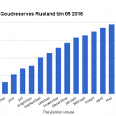 Goudreserves Rusland 2016